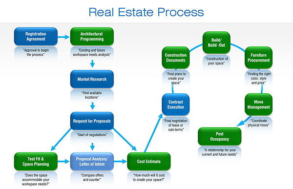 Real estate process.