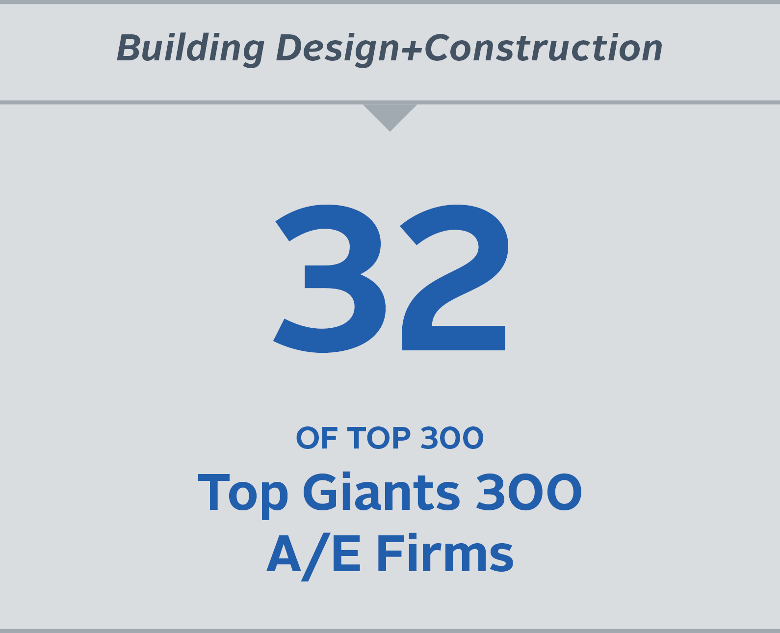 Number 32 of top 300 Top Giants 300 A/E Firms.