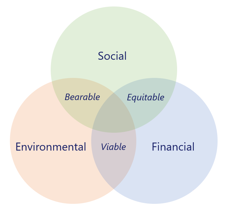 triple bottom line venn diagram.