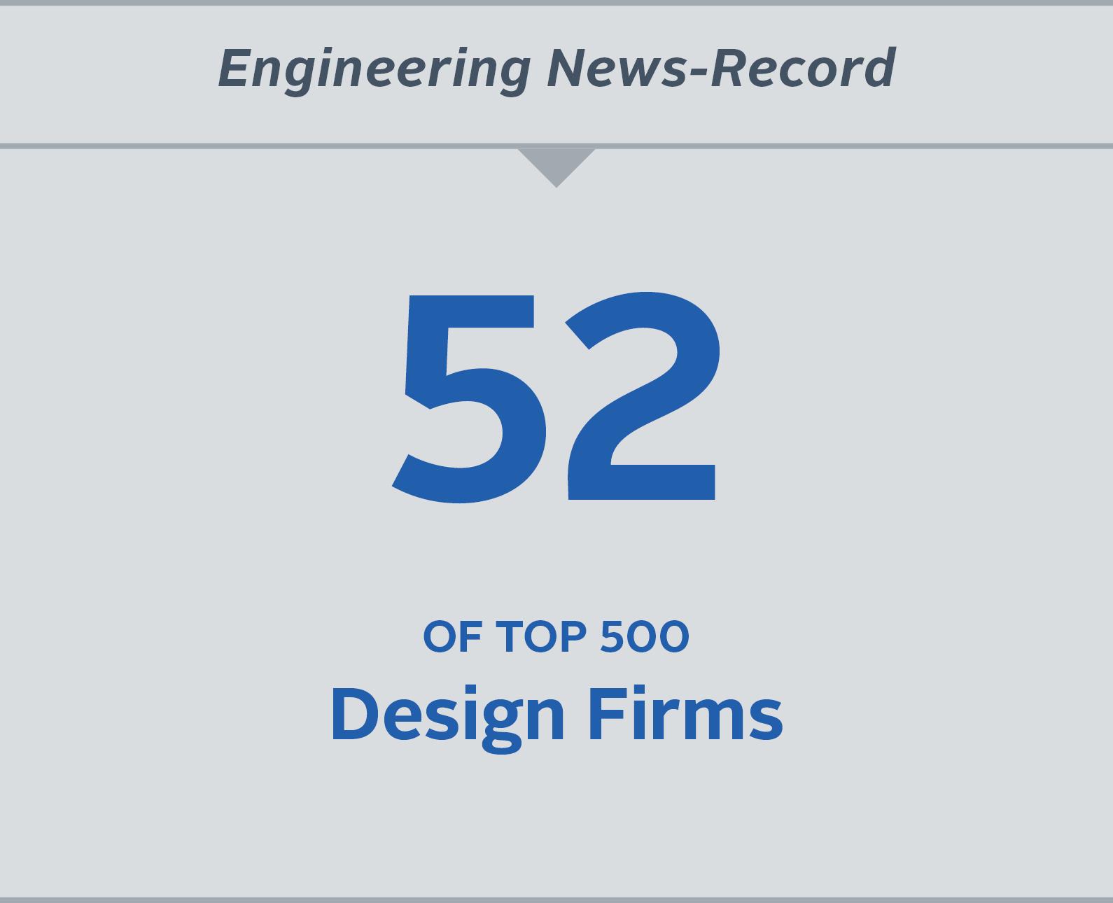 Top Design Firms.