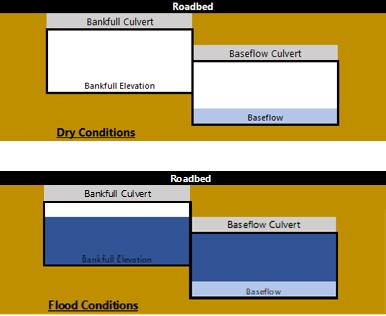 A Closer Look at Bankfull Culvert Design - RS&H, Inc